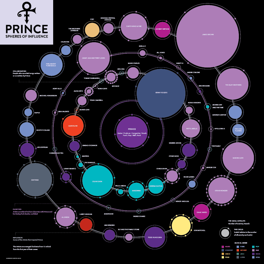 PRINCE INFOGRAPHIC